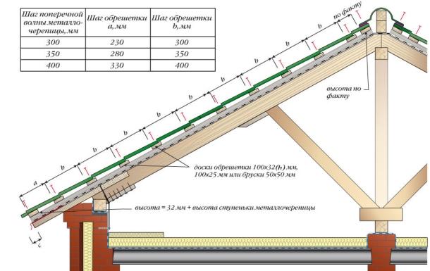 dlya-metallocherepicy-obreshetka