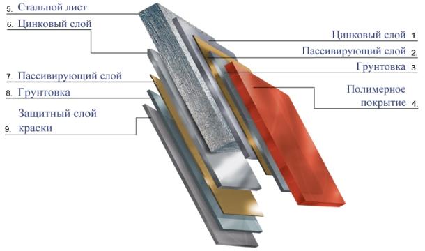 struktura-metallocherepici