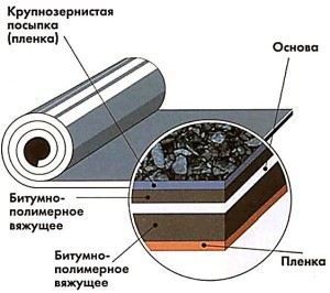 naplavlyaemye-krovelnye-materialy-struktura