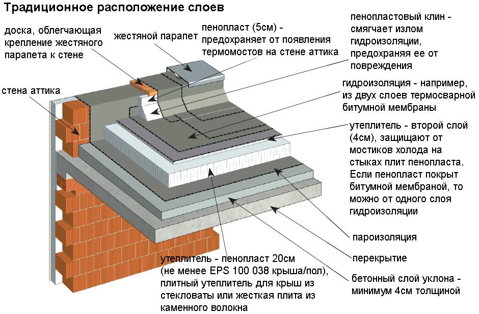 ploskaya-krysha-2