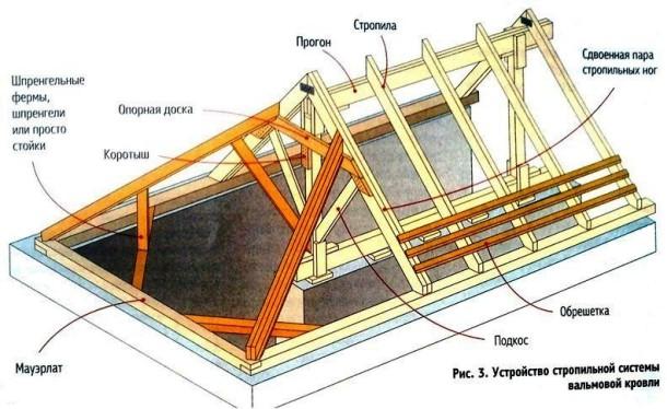 shema-stropilnoy-sistemi-valmovoy-krishi