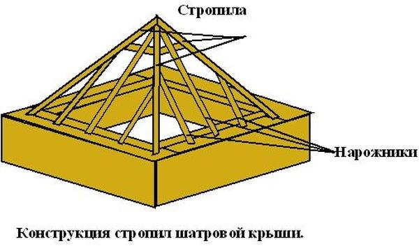 stropila-shatrovoy-kryshi