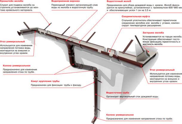 elementy-vodostoka-tehnonikol
