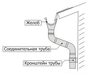 montaj_vodostoka_8