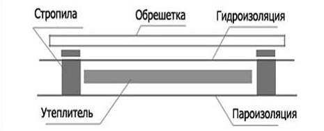 shema-teploizolyacii-kryshy